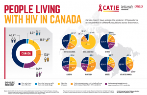 People living with HIV in Canada - Infographic Poster Image