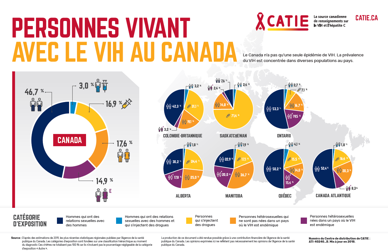 Personnes vivant avec le VIH au Canada - Affiche infographique Image