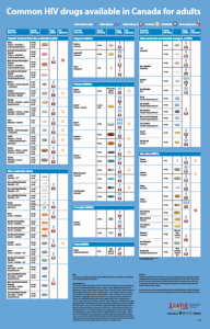 Common HIV drugs available in Canada for adults [Large poster] Image