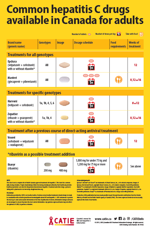 Common hepatitis C drugs available in Canada for adults Image