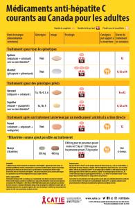 Médicaments anti-hépatite C courants au Canada pour les adultes Image