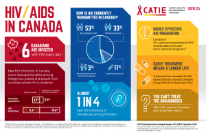 HIV/AIDS in Canada - Infographic Poster Image