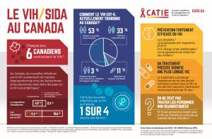 Le VIH/sida au Canada - affiche infographique Image