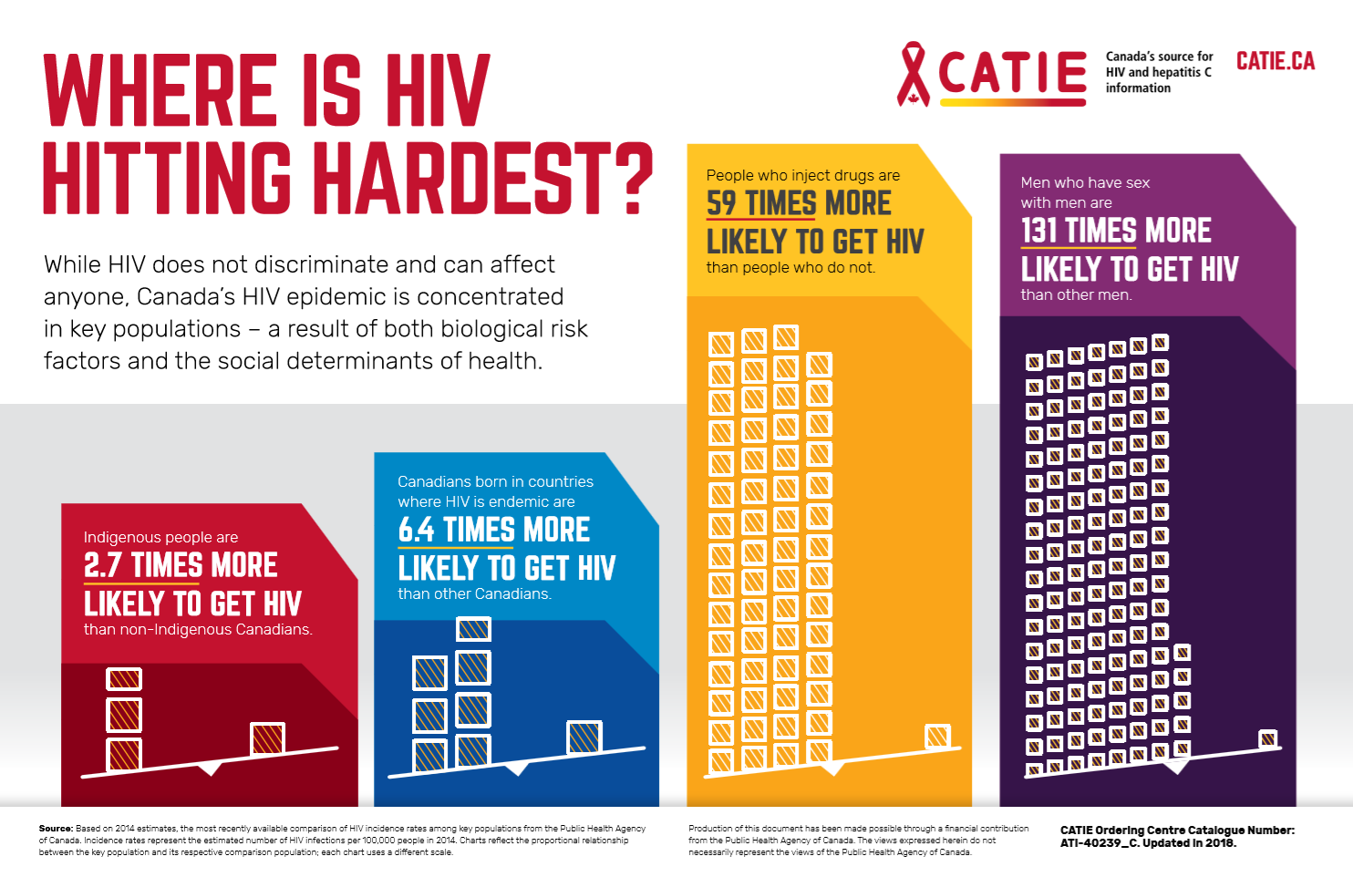 Where is HIV hitting hardest? - Infographic Poster Image