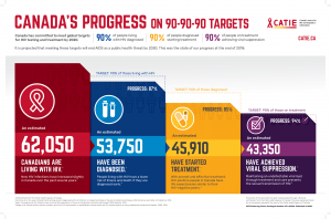 Canada's Progress on 90-90-90 Targets – Infographic poster Image