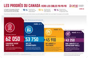 Les progrès du Canada vers les cibles 90-90-90 – Affiche infographique Image