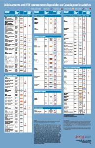 Médicaments anti-VIH couramment disponibles au Canada pour les adultes [grand format] Image